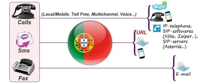 Buy Portugal virtual phone numbers