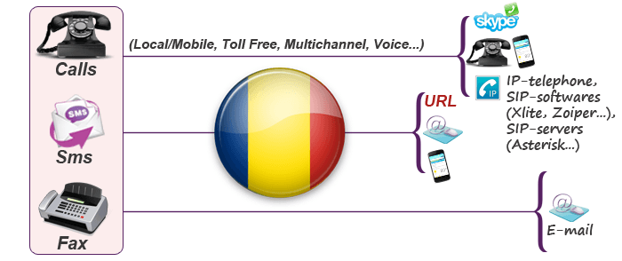 Obtain Romania virtual phone number