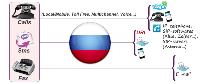 Use Russian virtual mobile number