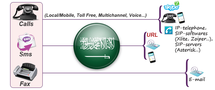 Saudi Arabia virtual phone number