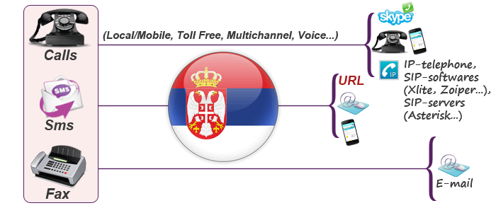 Buy Serbia virtual phone number