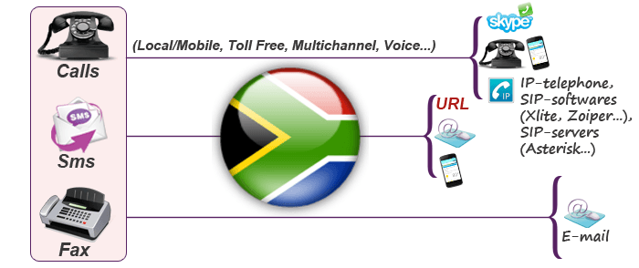 Get South Africa virtual number