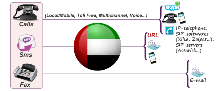 Use virtual phone number for UAE