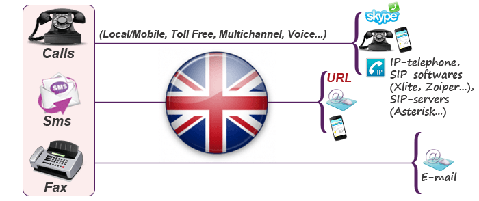 United Kingdom mobile virtual phone number +44, buy UK mobile phone