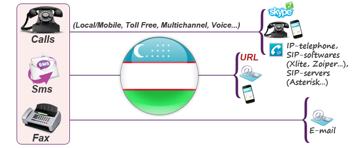 Usage of Uzbekistan virtual numbers