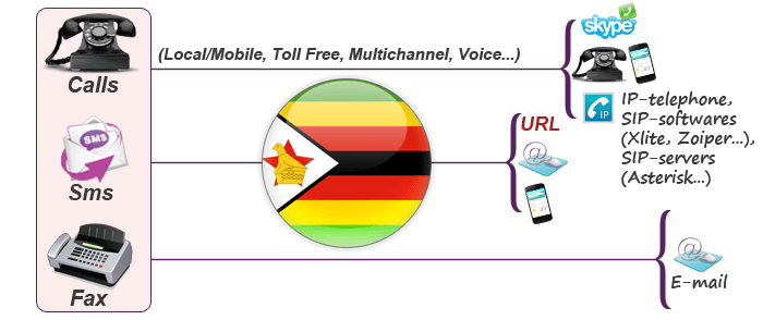 Get Zimbabwe virtual phone numbers