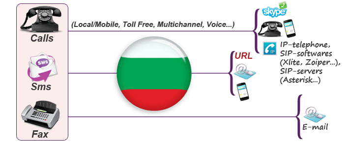 Virtual phone numbers for Bulgaria