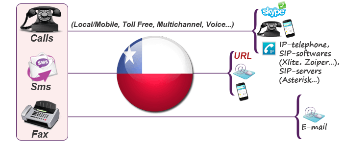 Get virtual phone number for Chile