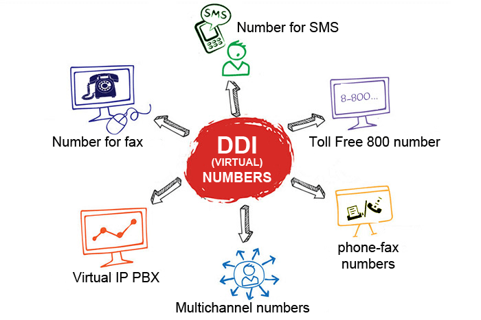 Use DDI number for phone calls