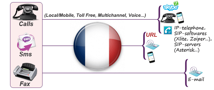 Virtual numbers in France usage
