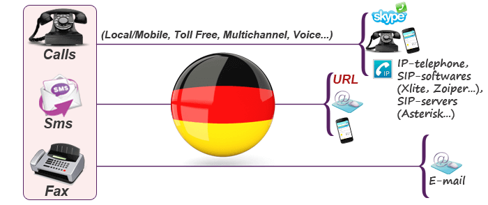 Get virtual number for Germany