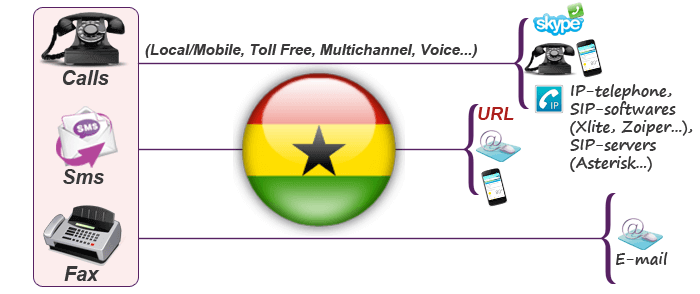 Use of Ghana virtual numbers