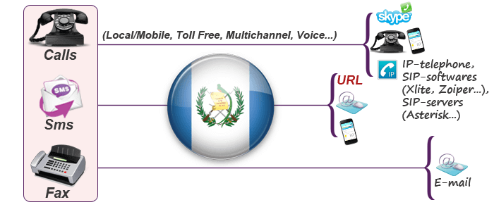 Virtual numbers for Guatemala