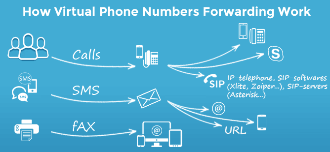 How virtual numbers work and how to use virtual phone number
