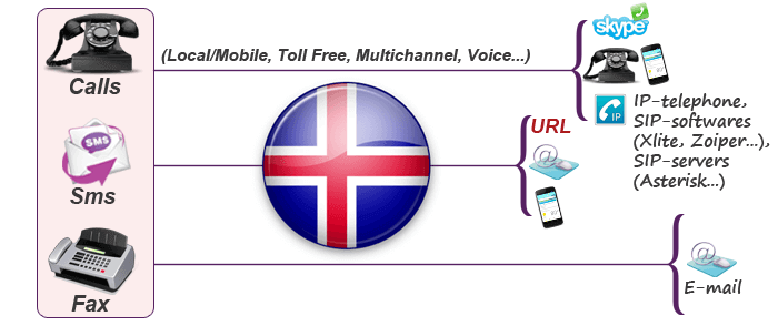 Get virtual numbers in Iceland