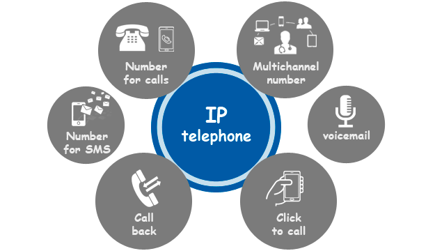 Use of IP telephone appliance