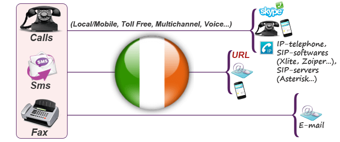 Use virtual numbers for Ireland