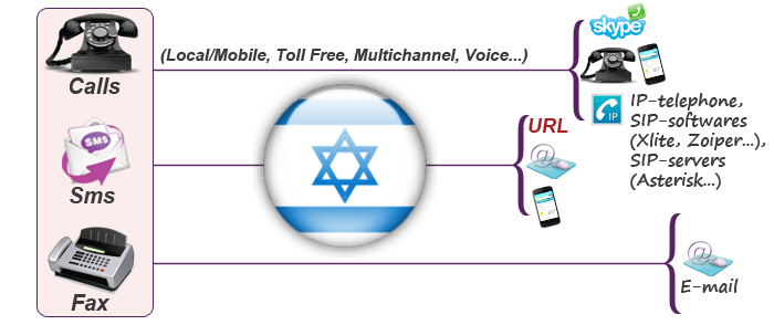 Use Israel virtual numbers