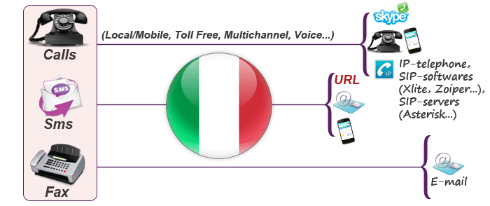 Virtual phone numbers for Italy