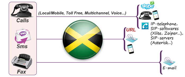 Get virtual phone number in Jamaica