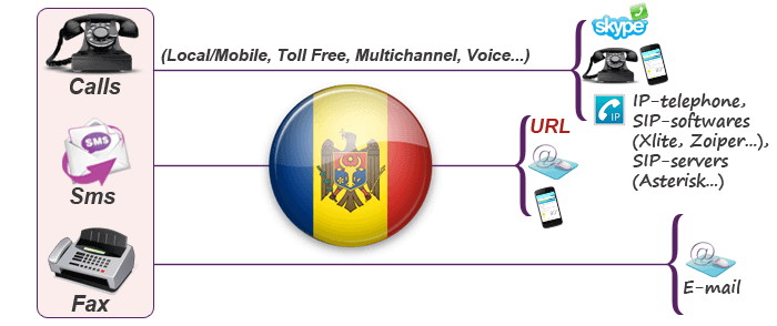 Moldova virtual phone numbers for calling