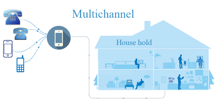 Buy multichannel virtual number