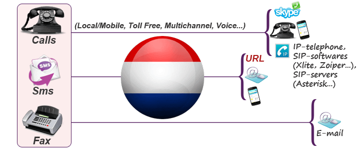 Virtual phone numbers for Netherlands