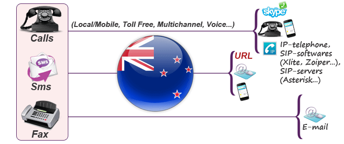 Usage of New Zealand virtual phone numbers