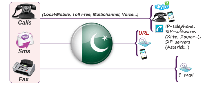 Buy online Pakistan virtual phone number for calls, SMS and fax