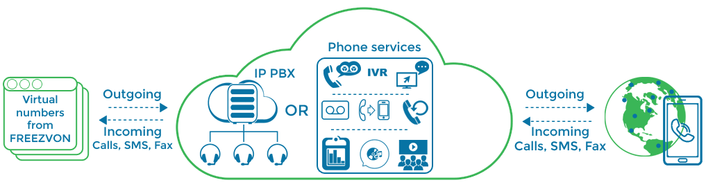 virtual IP PBX