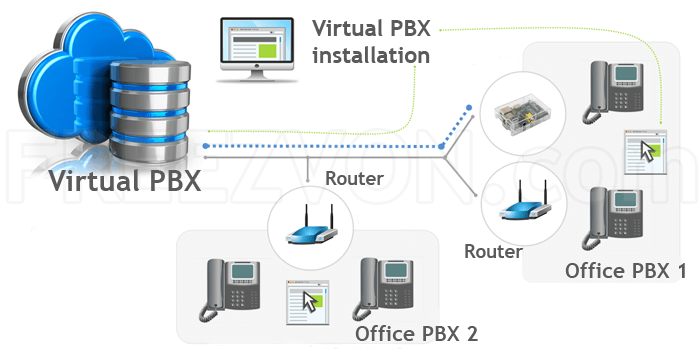Virtual PBX station