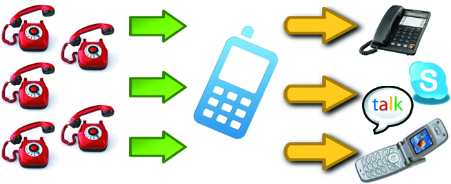Virtual numbers for receiving and making calls