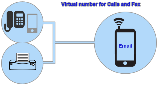 virtual number for calls and fax