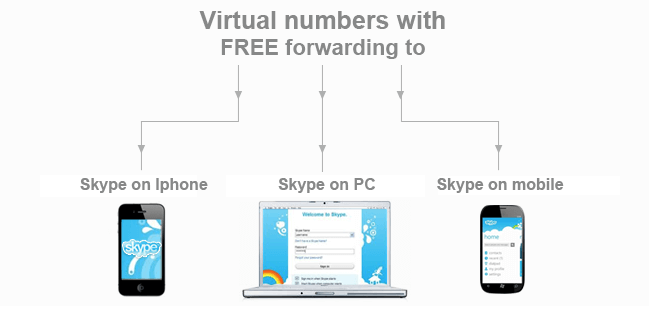 how to delete phone number from skype