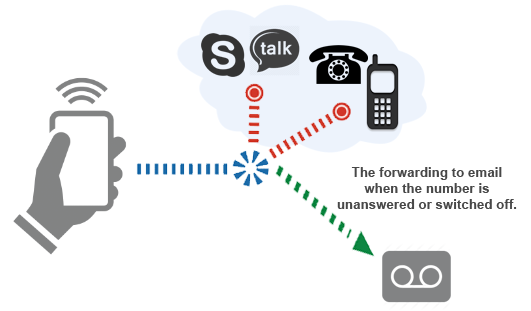 Voicemail - how it works?